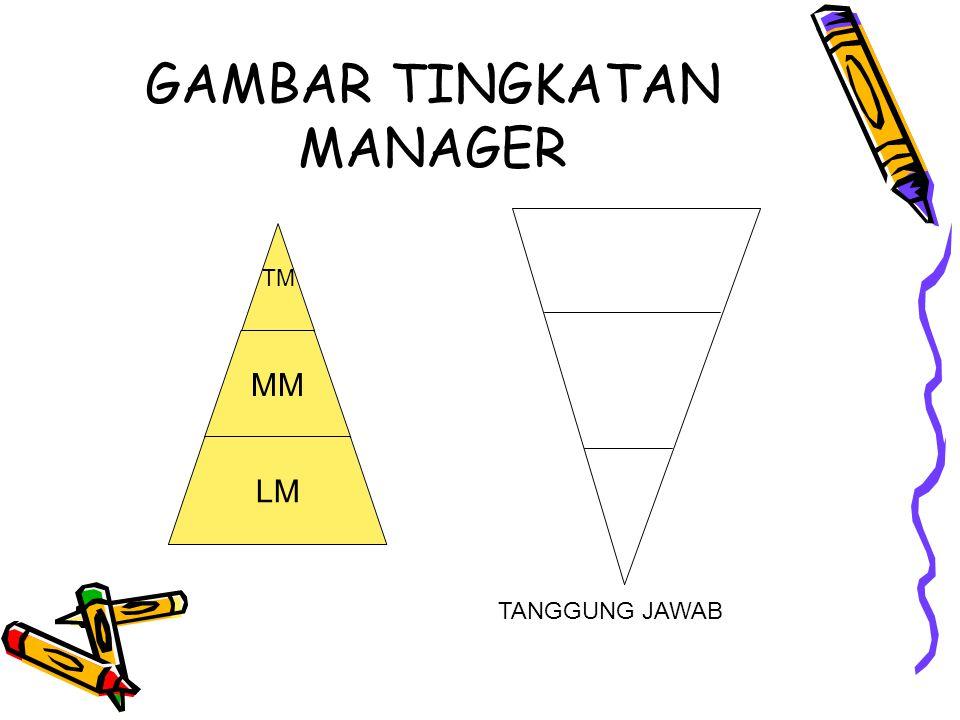 GAMBAR TINGKATAN MANAGER