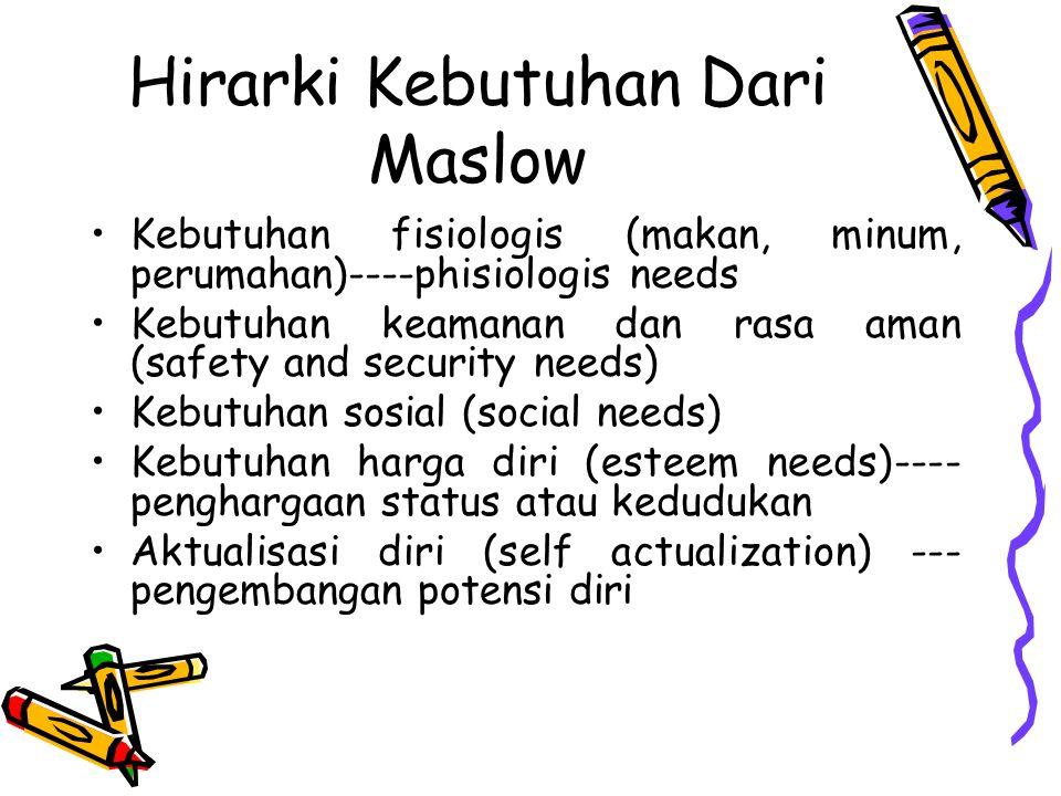 Hirarki Kebutuhan Dari Maslow