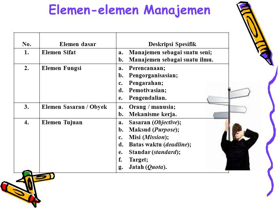 Elemen-elemen Manajemen