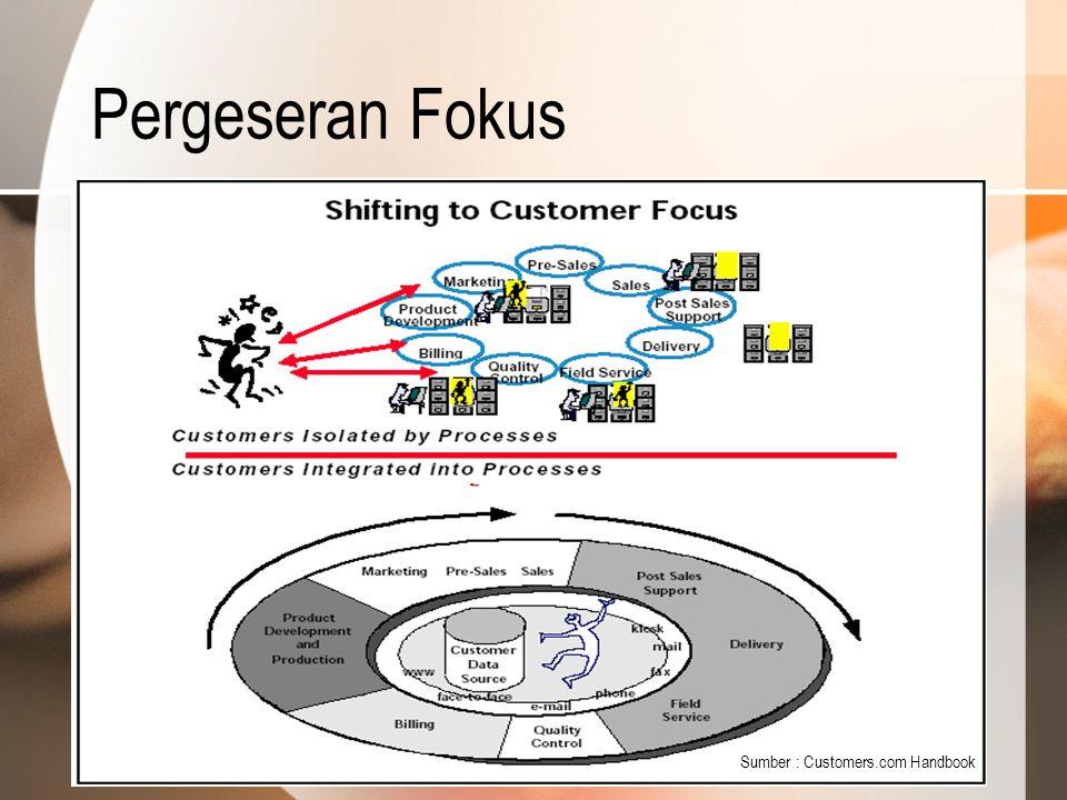 Pergeseran Fokus Sumber : Customers.com Handbook