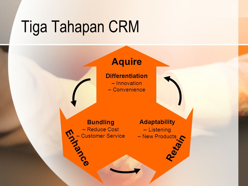 Tiga Tahapan CRM Aquire Enhance Retain Differentiation Bundling