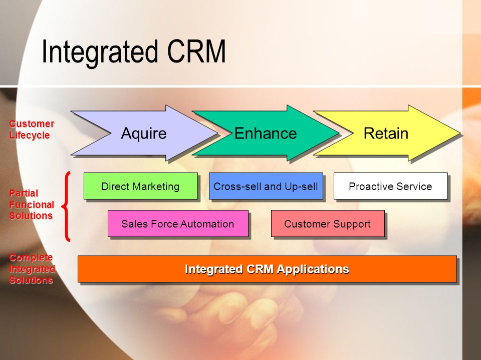 Integrated CRM Applications