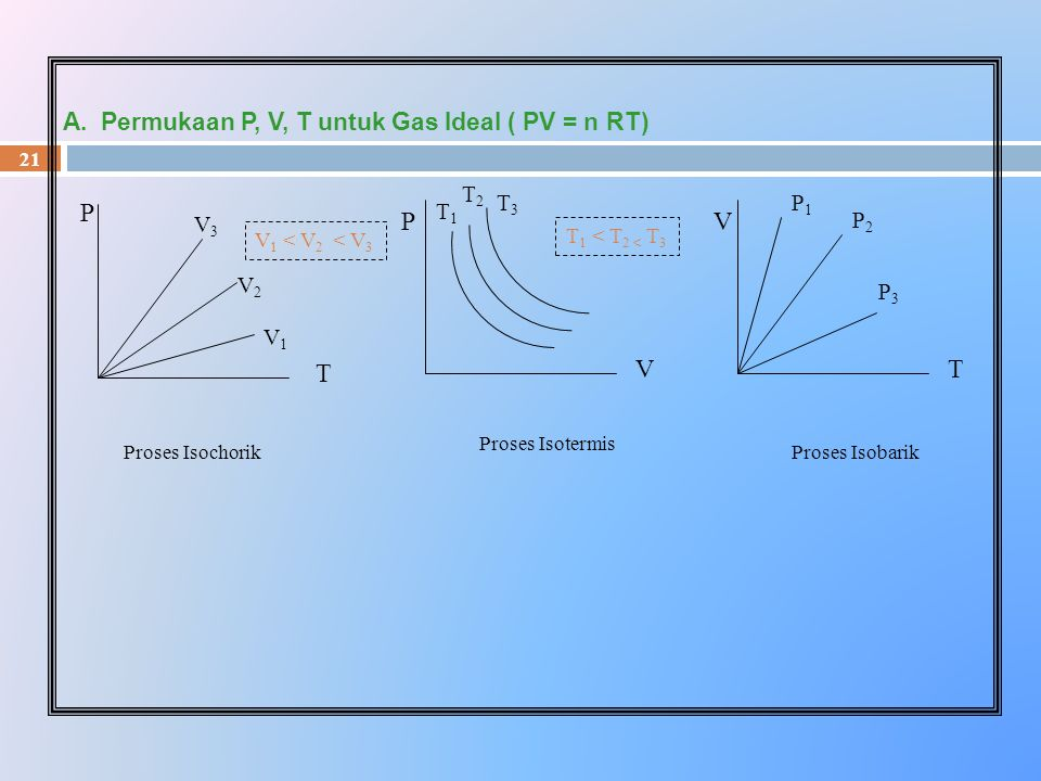 V P T V P T A. Permukaan P, V, T untuk Gas Ideal ( PV = n RT) T2 T3 T1