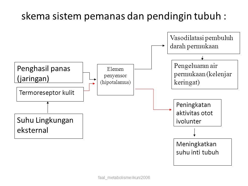 skema sistem pemanas dan pendingin tubuh :