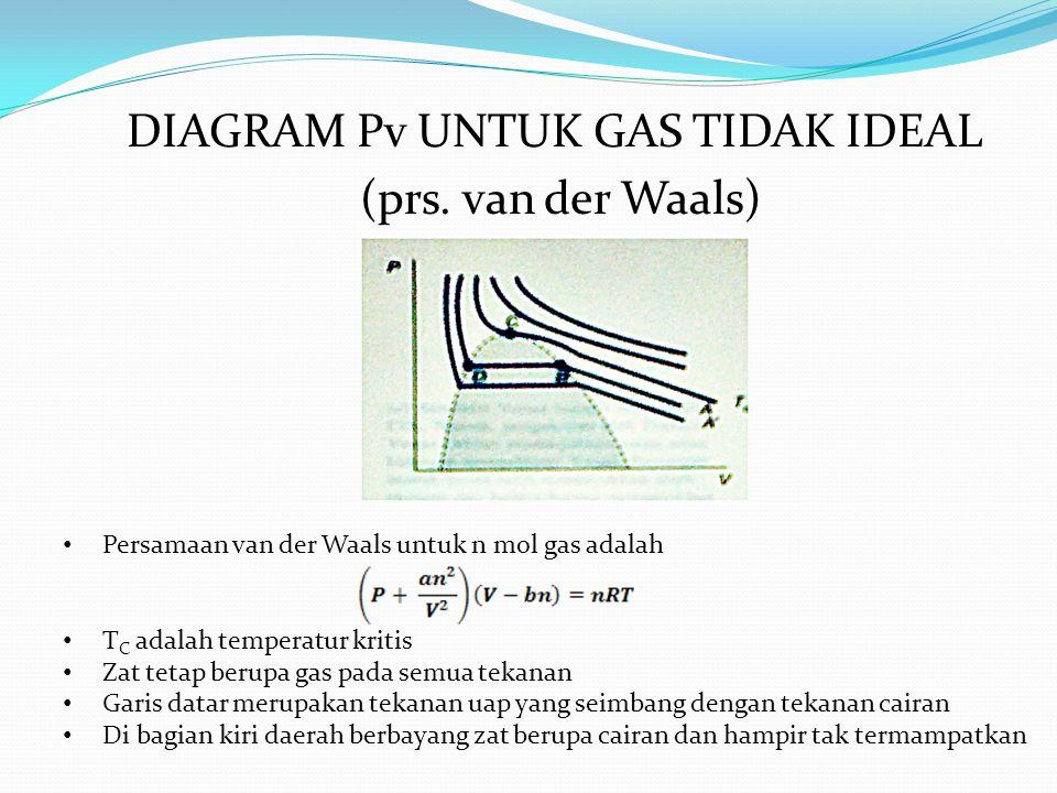 DIAGRAM Pv UNTUK GAS TIDAK IDEAL