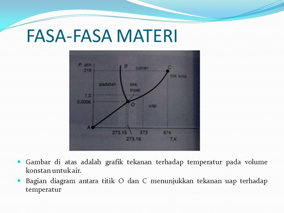 FASA-FASA MATERI Gambar di atas adalah grafik tekanan terhadap temperatur pada volume konstan untuk air.