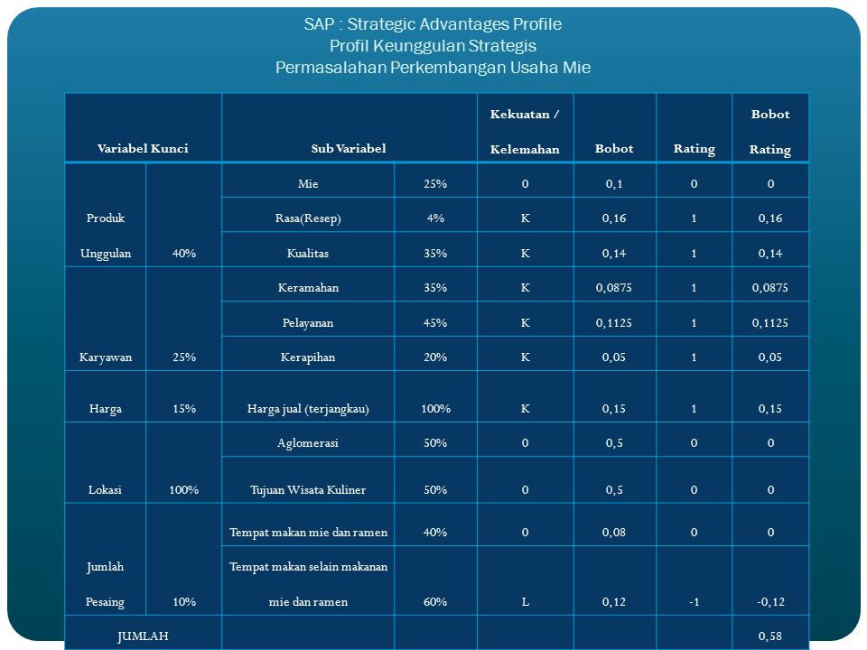 SAP : Strategic Advantages Profile Profil Keunggulan Strategis Permasalahan Perkembangan Usaha Mie