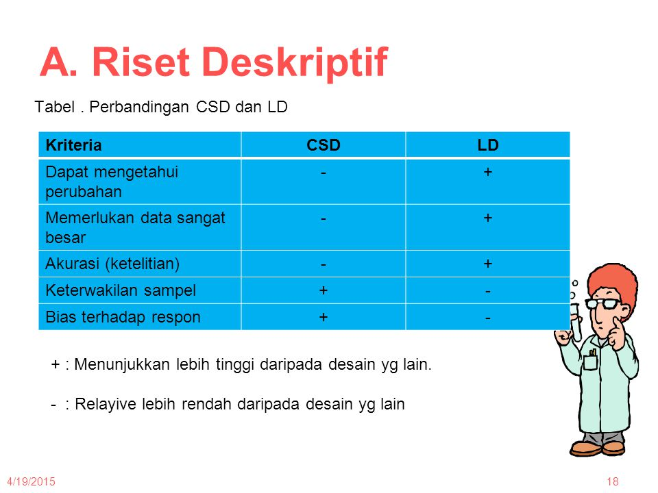 A. Riset Deskriptif Tabel . Perbandingan CSD dan LD Kriteria CSD LD