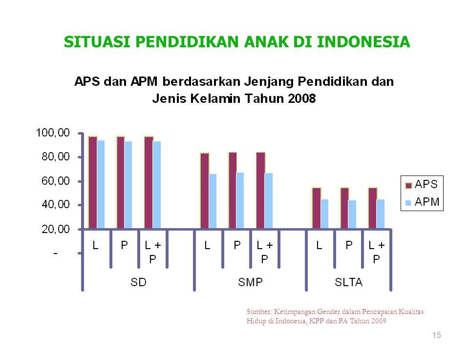 SITUASI PENDIDIKAN ANAK DI INDONESIA