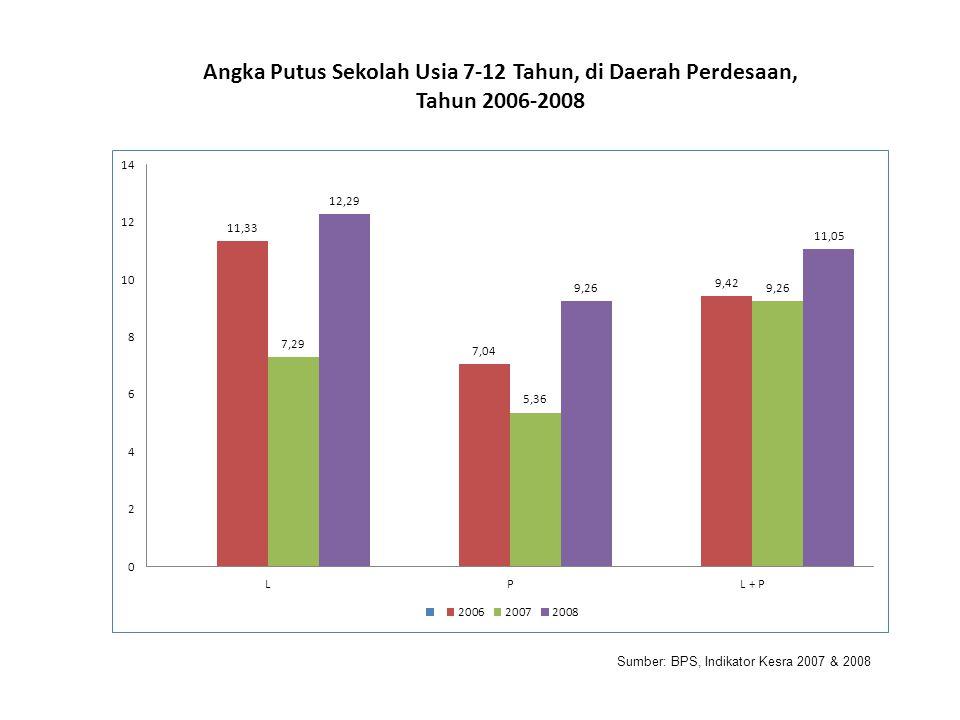 Angka Putus Sekolah Usia 7-12 Tahun, di Daerah Perdesaan,