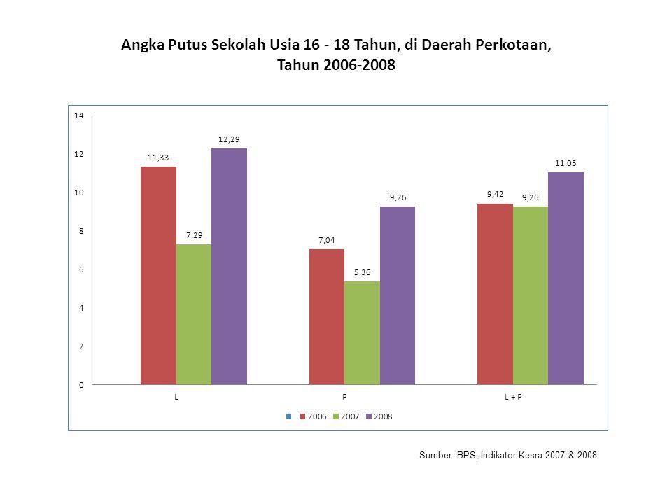 Angka Putus Sekolah Usia 16 - 18 Tahun, di Daerah Perkotaan,