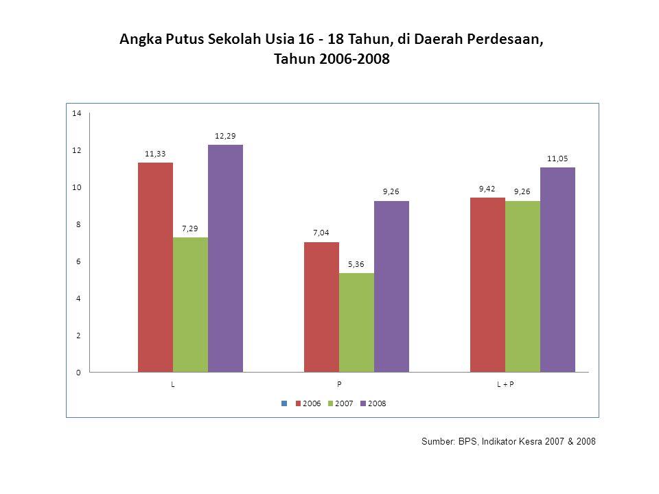 Angka Putus Sekolah Usia 16 - 18 Tahun, di Daerah Perdesaan,