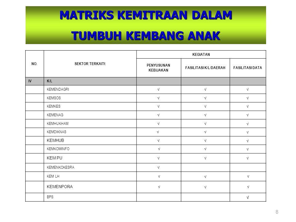MATRIKS KEMITRAAN DALAM FASILITASI K/L/DAERAH