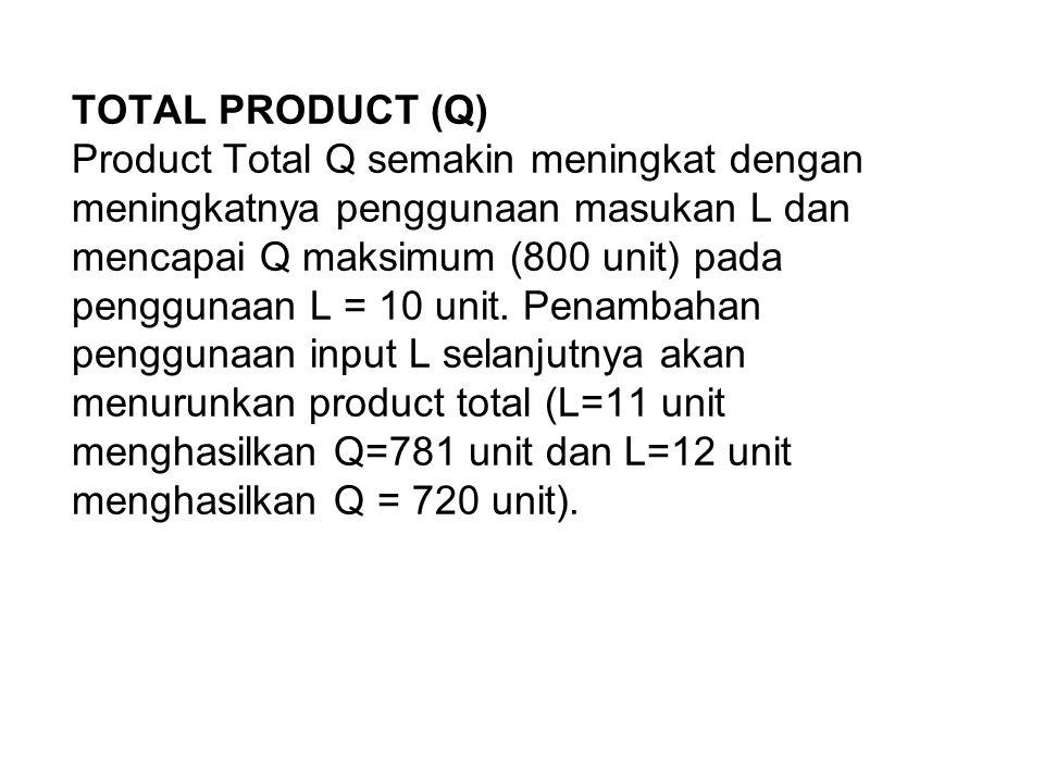 TOTAL PRODUCT (Q) Product Total Q semakin meningkat dengan meningkatnya penggunaan masukan L dan mencapai Q maksimum (800 unit) pada penggunaan L = 10 unit.
