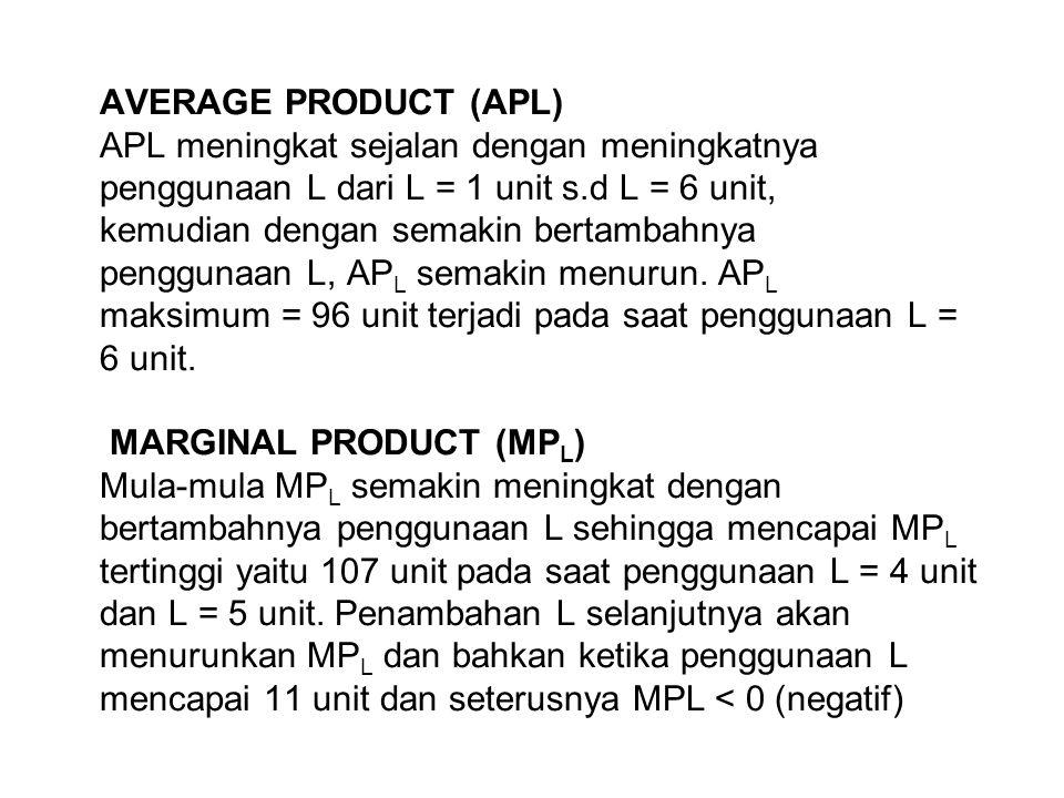 AVERAGE PRODUCT (APL) APL meningkat sejalan dengan meningkatnya penggunaan L dari L = 1 unit s.d L = 6 unit, kemudian dengan semakin bertambahnya penggunaan L, APL semakin menurun.