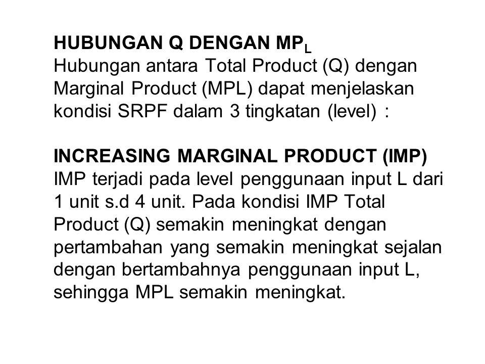 HUBUNGAN Q DENGAN MPL Hubungan antara Total Product (Q) dengan Marginal Product (MPL) dapat menjelaskan kondisi SRPF dalam 3 tingkatan (level) : INCREASING MARGINAL PRODUCT (IMP) IMP terjadi pada level penggunaan input L dari 1 unit s.d 4 unit.