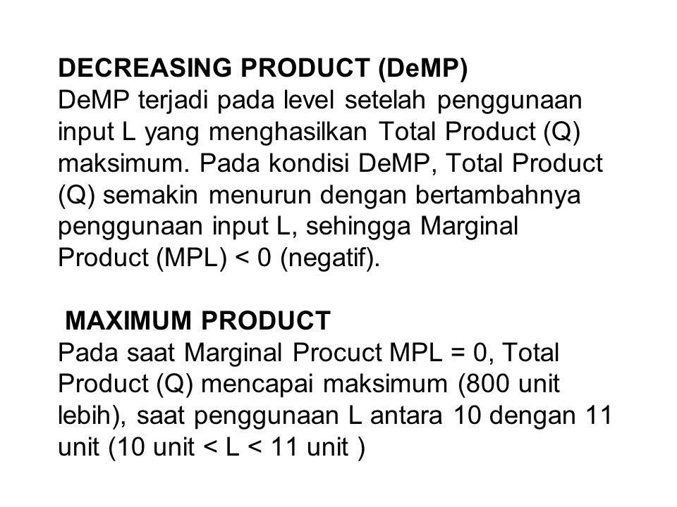 DECREASING PRODUCT (DeMP) DeMP terjadi pada level setelah penggunaan input L yang menghasilkan Total Product (Q) maksimum.