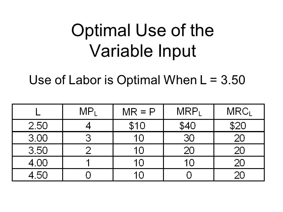 Optimal Use of the Variable Input