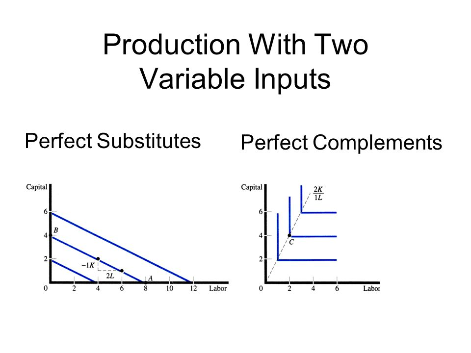 Production With Two Variable Inputs