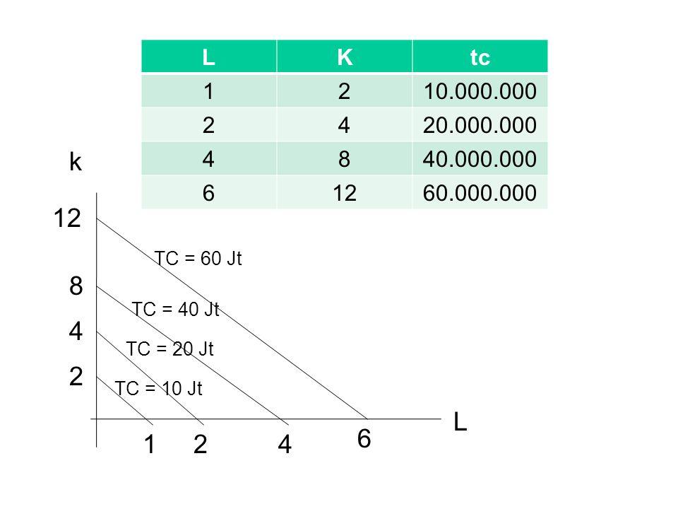 L K. tc. 1. 2. 10.000.000. 4. 20.000.000. 8. 40.000.000. 6. 12. 60.000.000. k. 12. TC = 60 Jt.