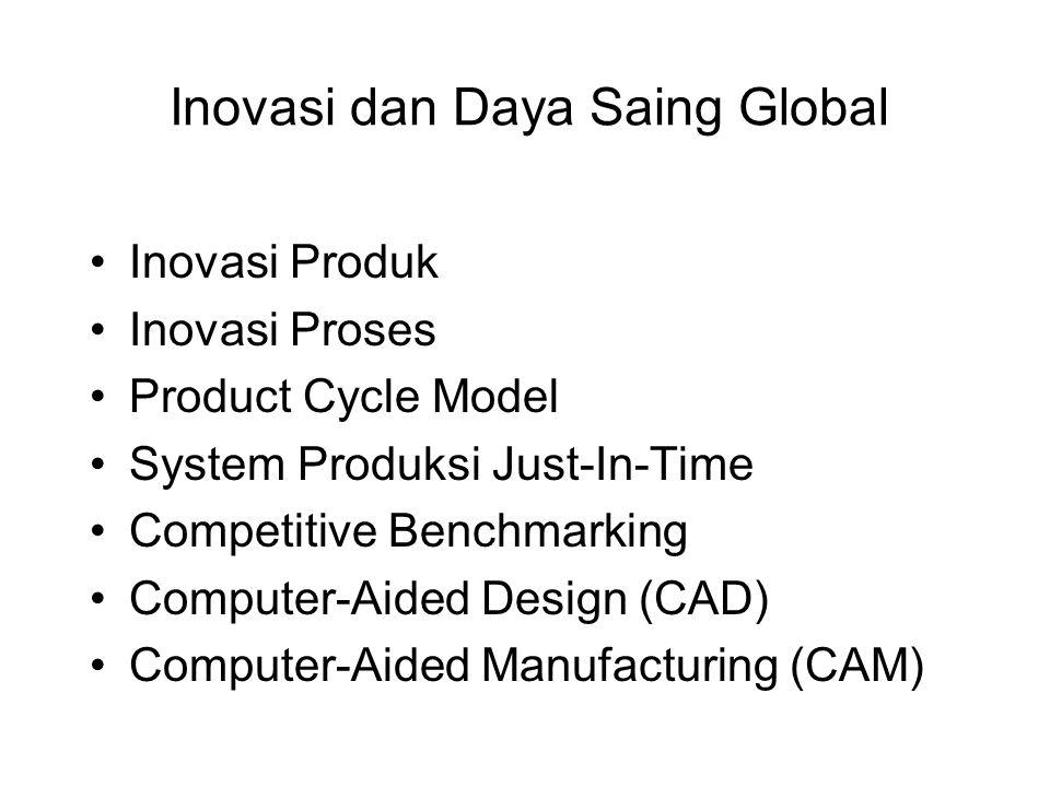 Inovasi dan Daya Saing Global