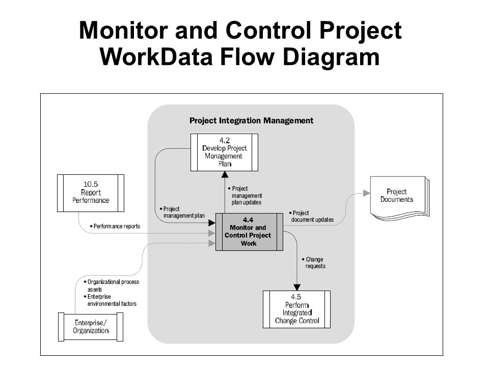 Monitor and Control Project WorkData Flow Diagram