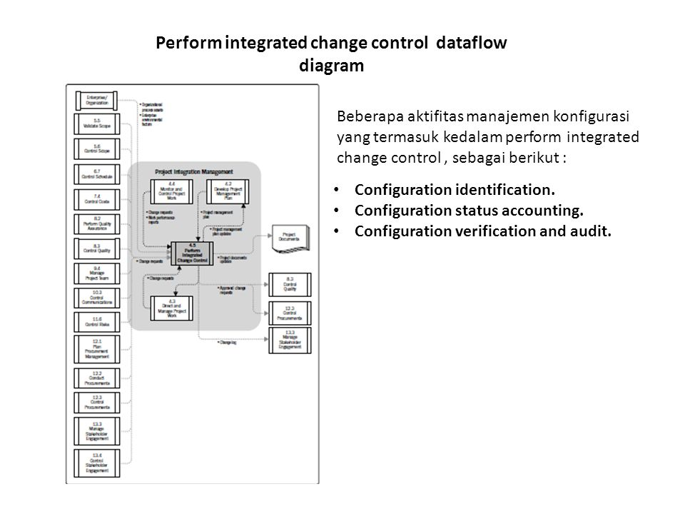 Perform integrated change control dataflow diagram