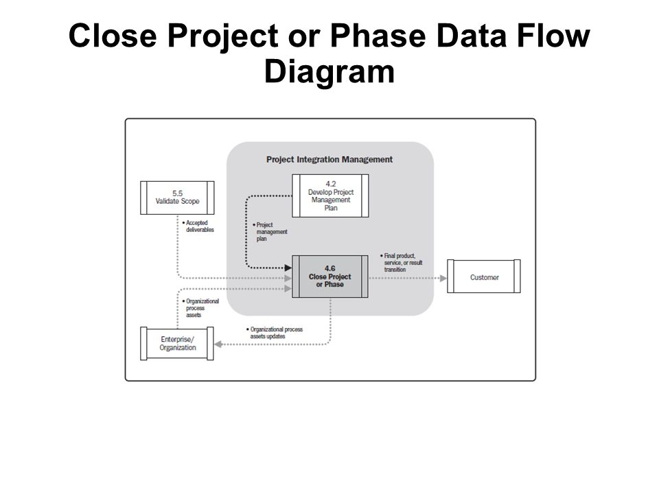 Close Project or Phase Data Flow Diagram