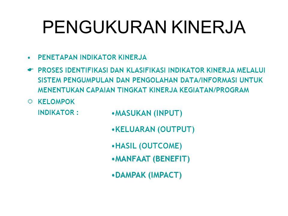 PENGUKURAN KINERJA MASUKAN (INPUT) KELUARAN (OUTPUT) HASIL (OUTCOME)