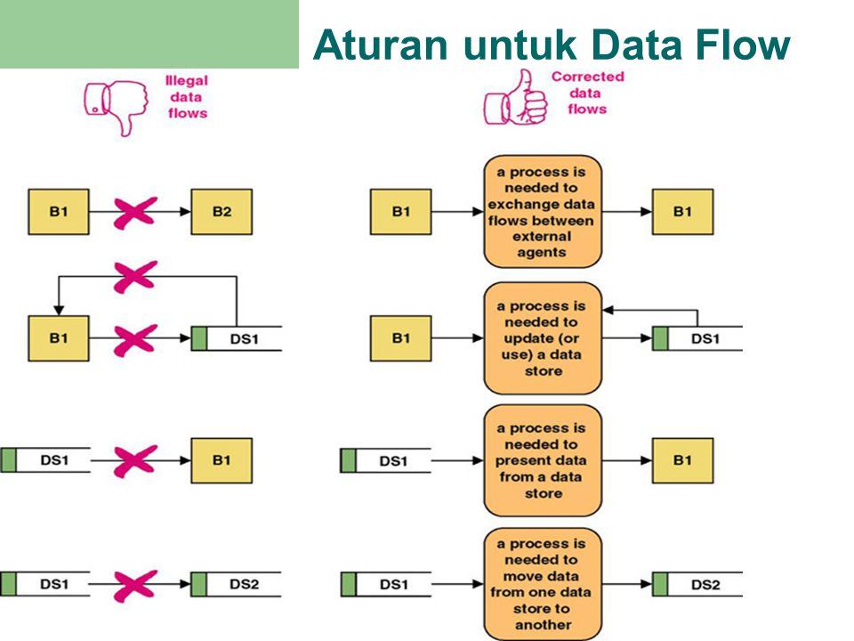 Aturan untuk Data Flow