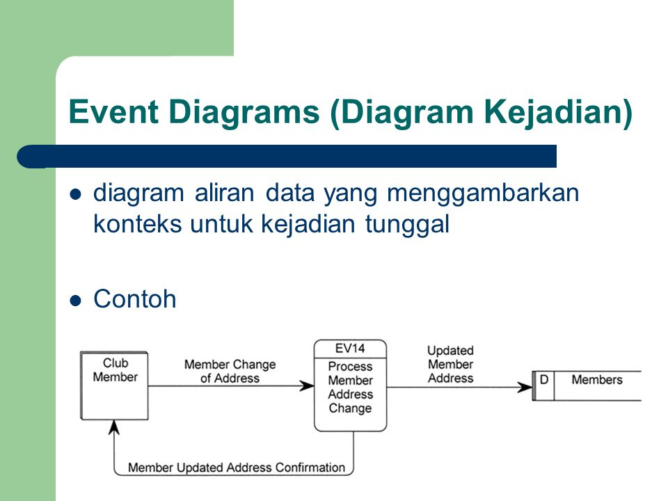 Event Diagrams (Diagram Kejadian)