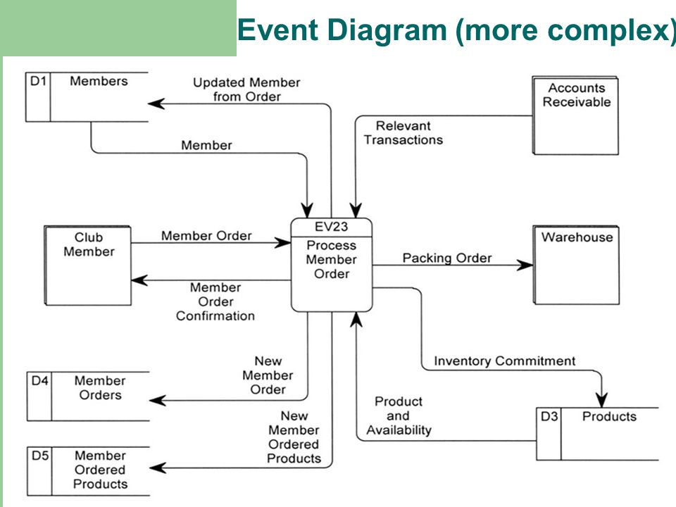 Event Diagram (more complex)