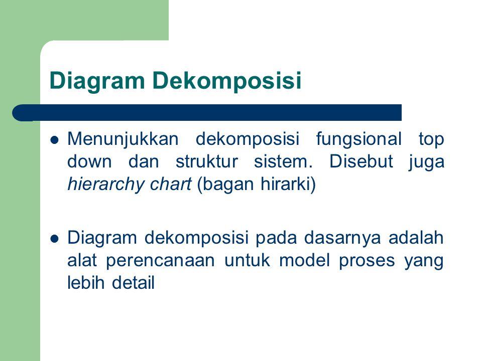 Diagram Dekomposisi Menunjukkan dekomposisi fungsional top down dan struktur sistem. Disebut juga hierarchy chart (bagan hirarki)