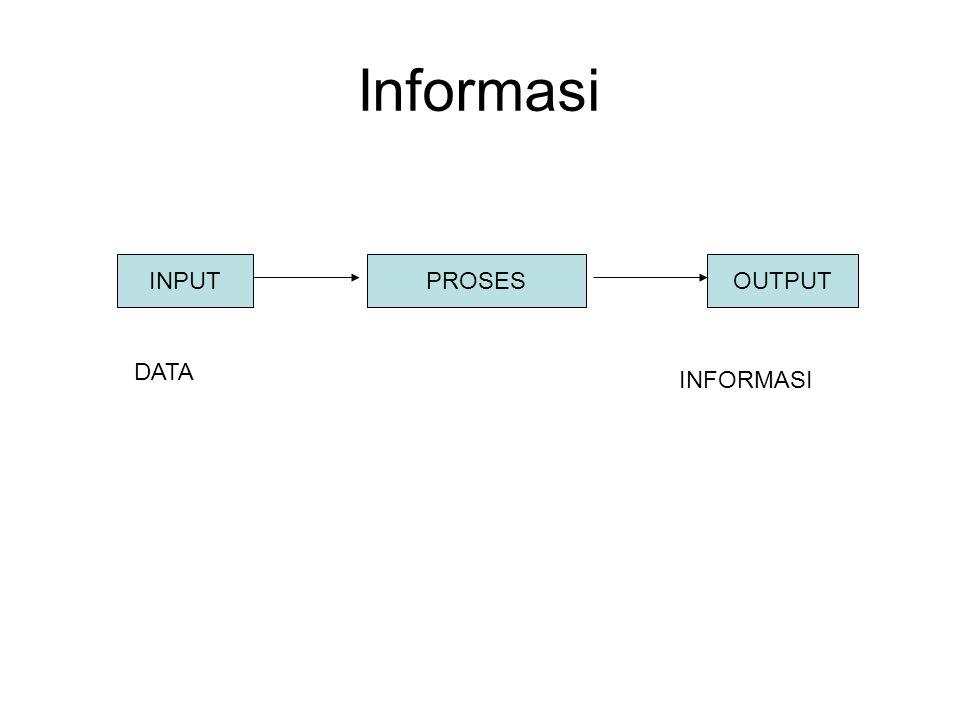 Informasi INPUT PROSES OUTPUT DATA INFORMASI