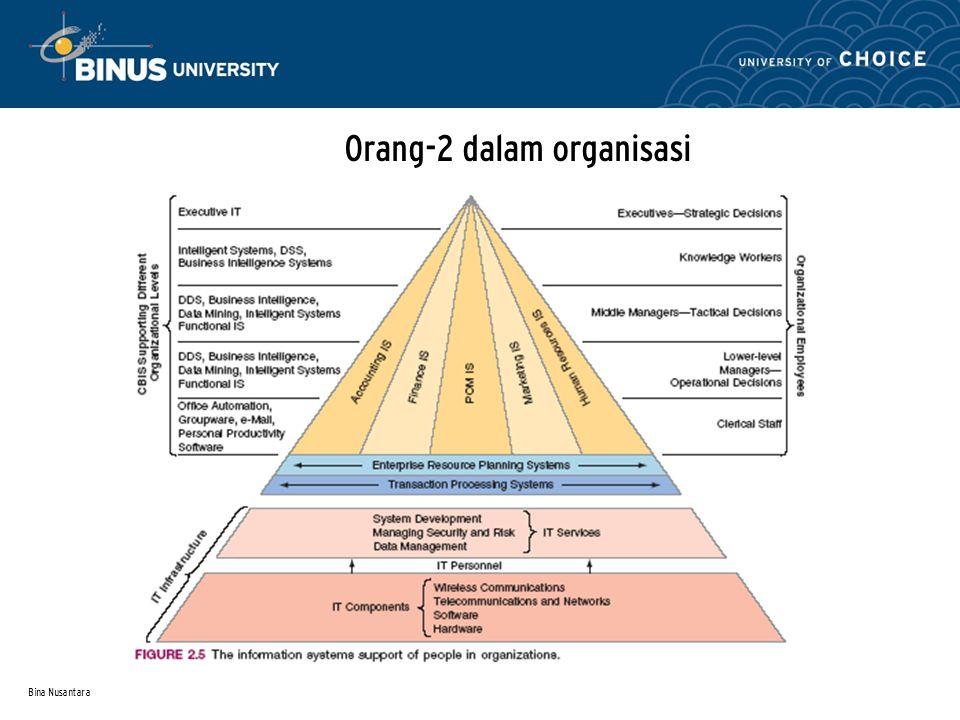 Orang-2 dalam organisasi