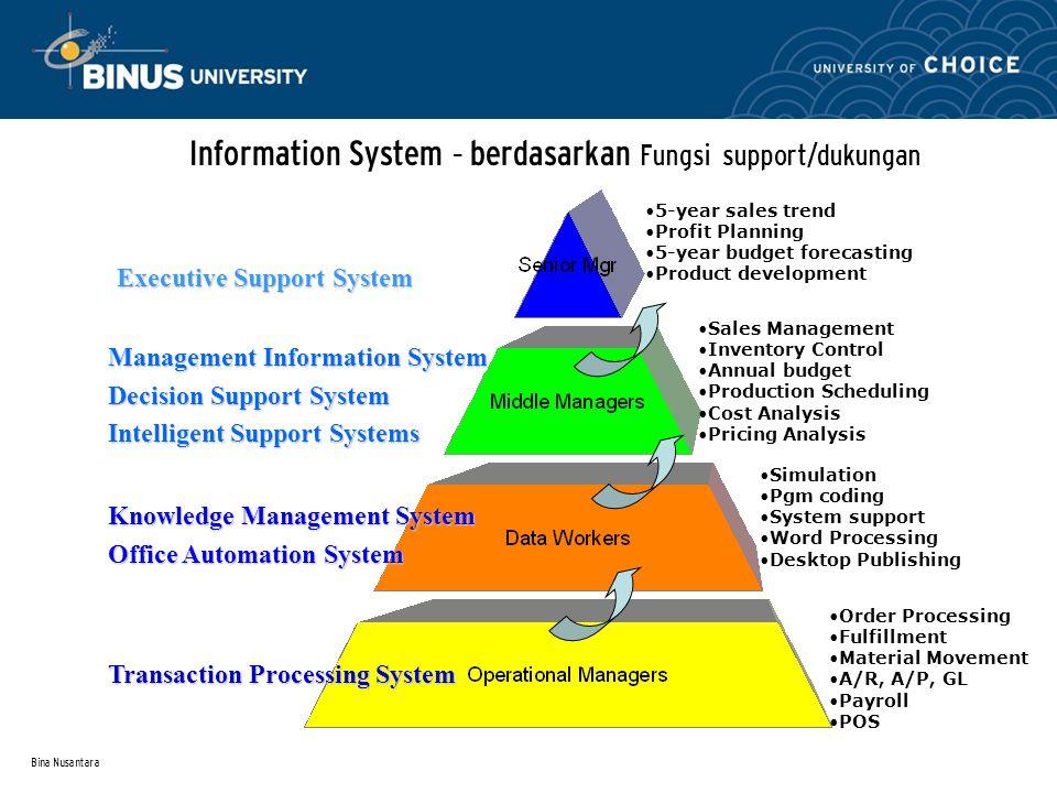 Information System – berdasarkan Fungsi support/dukungan