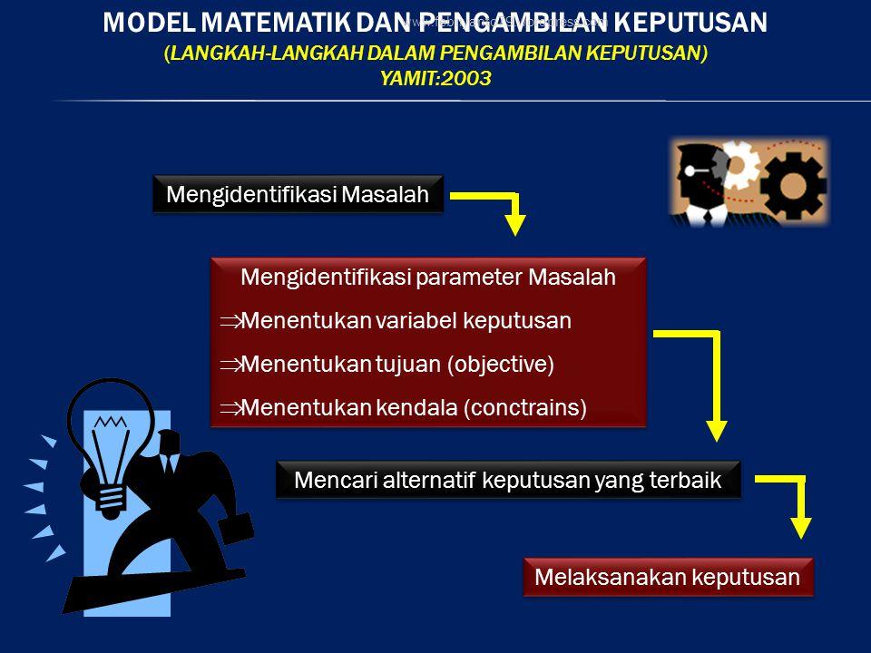 Model matematik dan pengambilan keputusan (Langkah-langkah dalam pengambilan keputusan) Yamit:2003