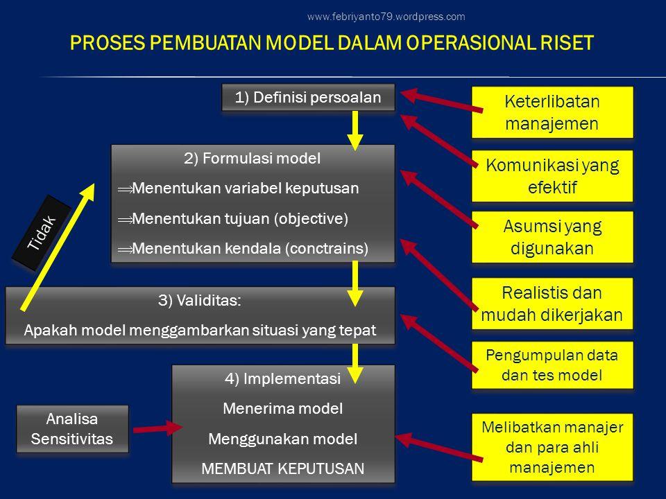 PROSES PEMBUATAN MODEL DALAM OPERASIONAL RISET