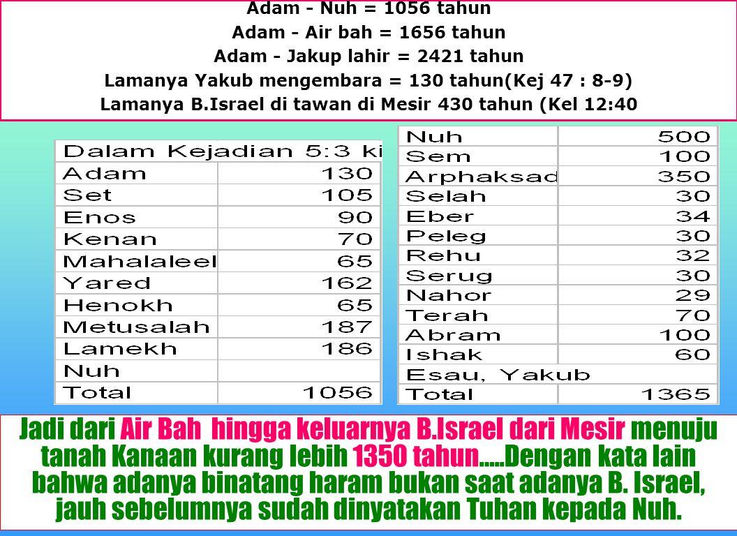 Adam - Nuh = 1056 tahun Adam - Air bah = 1656 tahun. Adam - Jakup lahir = 2421 tahun. Lamanya Yakub mengembara = 130 tahun(Kej 47 : 8-9)
