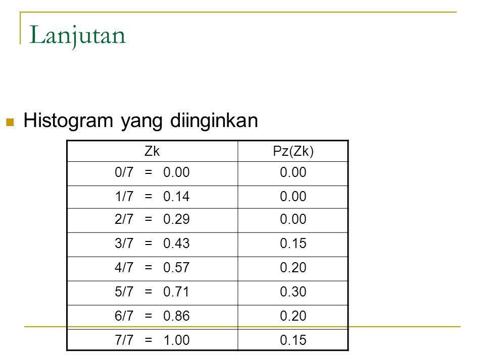 Lanjutan Histogram yang diinginkan Zk Pz(Zk) 0/7 = 0.00 0.00