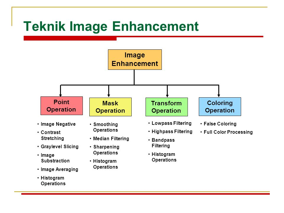 Teknik Image Enhancement