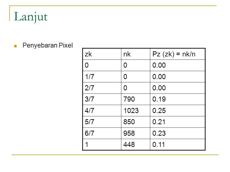 Lanjut zk nk Pz (zk) = nk/n 0.00 1/7 2/7 3/7 790 0.19 4/7 1023 0.25