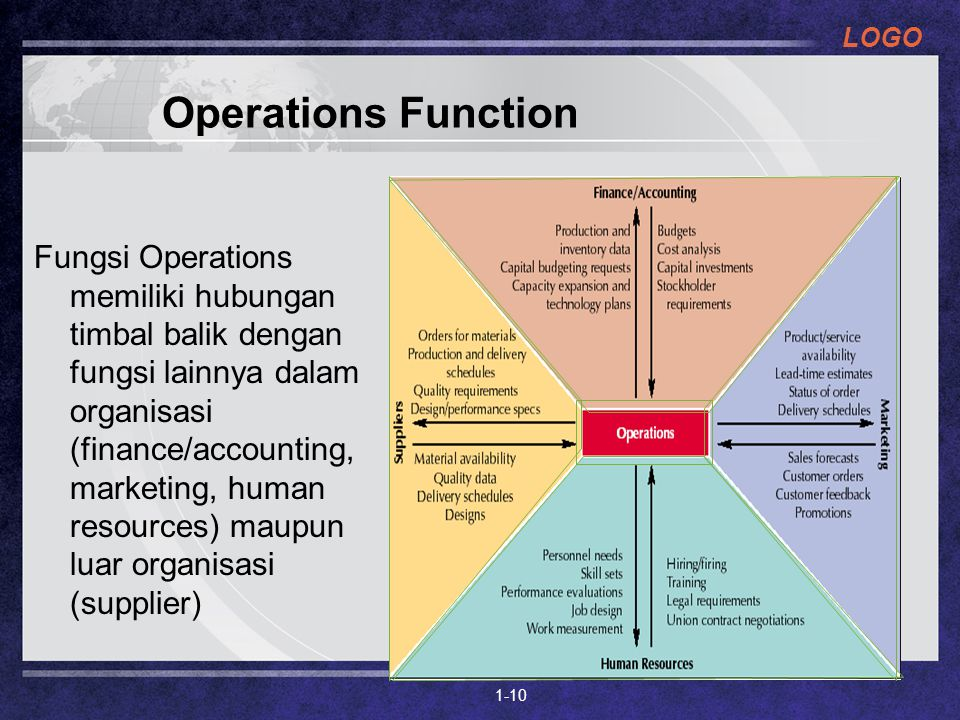 operations function