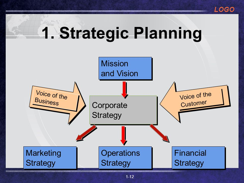 1. Strategic Planning Mission and Vision Corporate Strategy Marketing