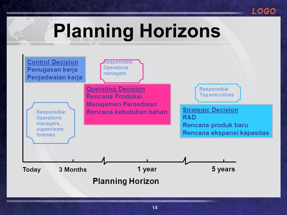 Planning Horizons Planning Horizon 1 year 5 years Today 3 Months