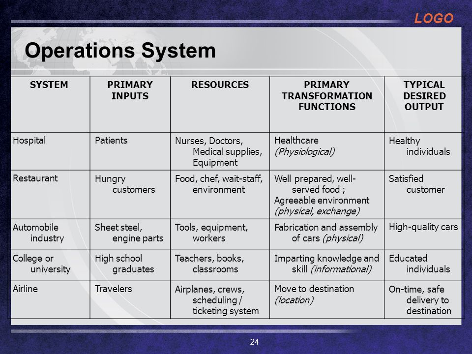 Operations System SYSTEM PRIMARY INPUTS RESOURCES TRANSFORMATION