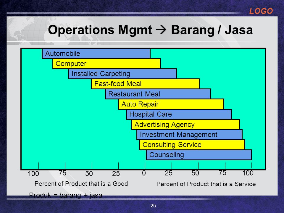 Operations Mgmt  Barang / Jasa