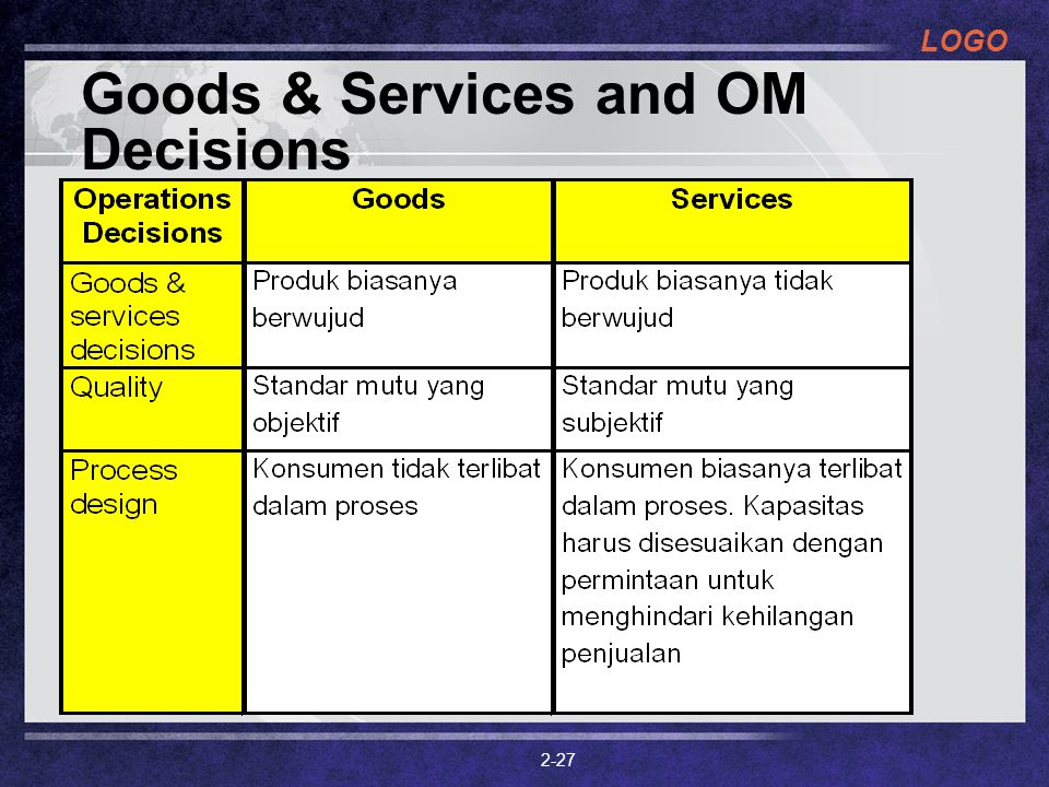 Goods & Services and OM Decisions
