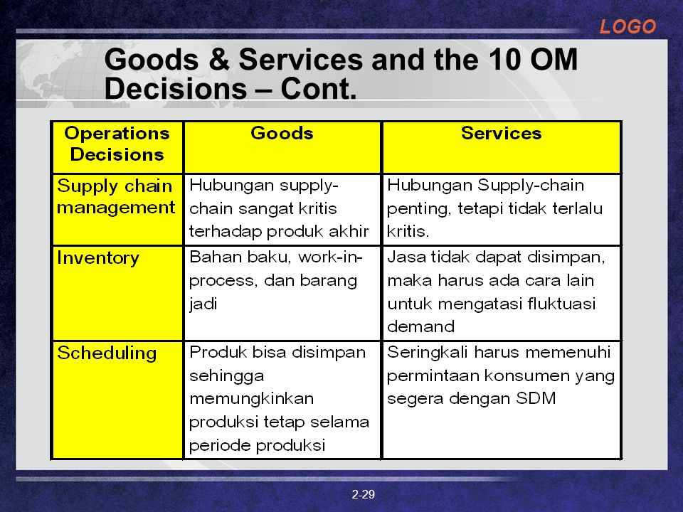 Goods & Services and the 10 OM Decisions – Cont.