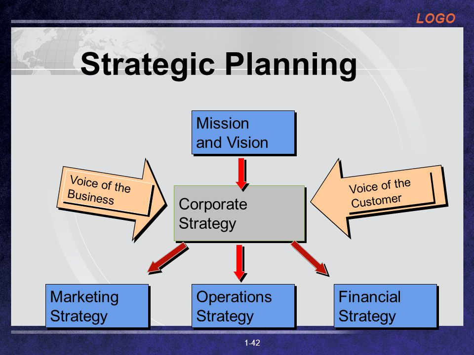 Strategic Planning Mission and Vision Corporate Strategy Marketing